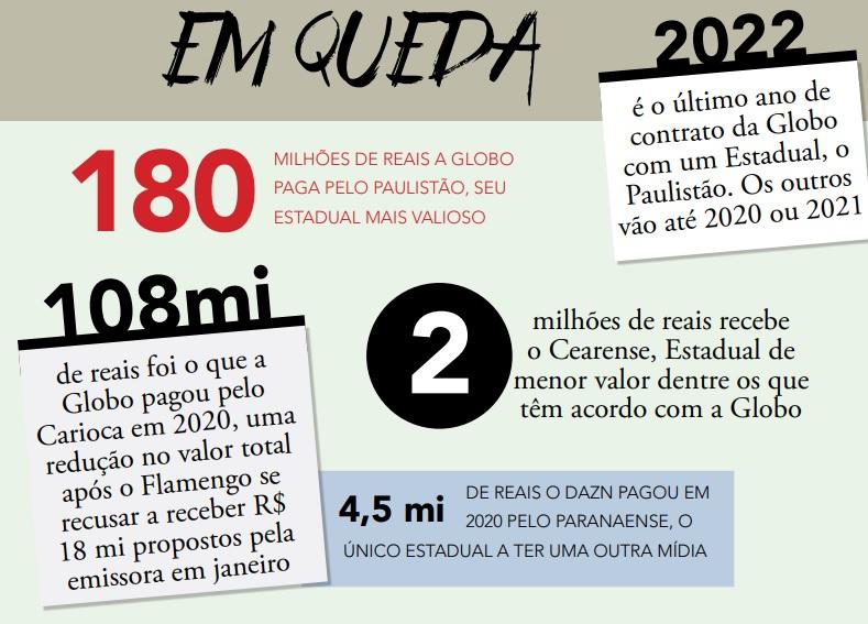 Globo desiste do Carioca, e estaduais correm risco de acabar