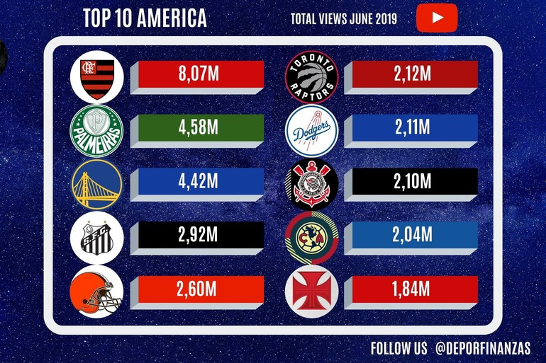 Flamengo bate recorde de views no YouTube